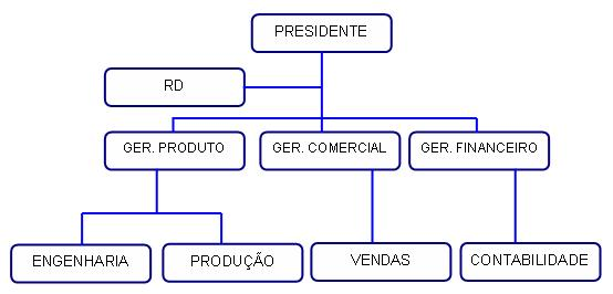 organograma-01